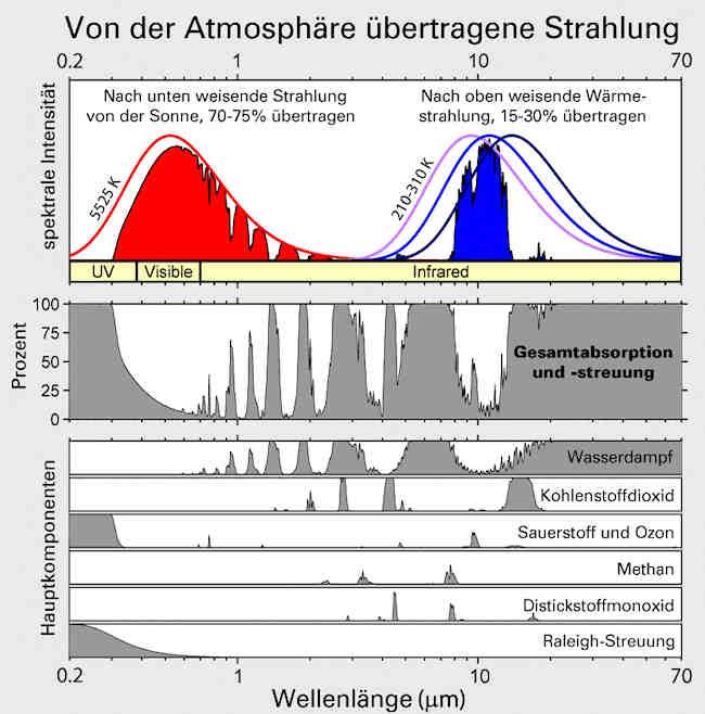 von der Atnosphäre übertragene Strahlung