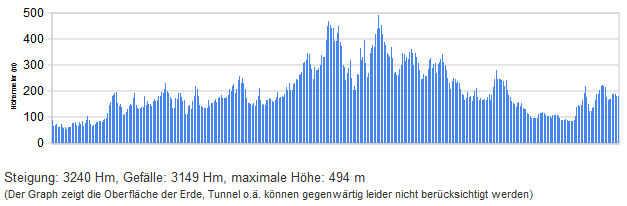 Höhenprofil der Strecke Benthe-Alzey