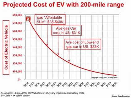 Kostenentwicklung Elektroautos