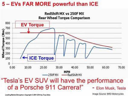 Elektroautos sind viel kraftvoller als Verbrenner