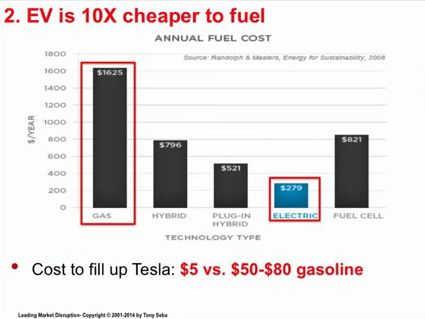 Elektroautos sind 10x billiger zu betanken