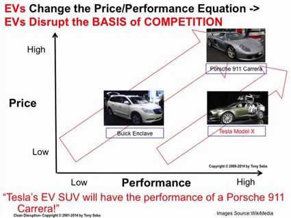 Elektroautos liefern mehr Leistung für weniger Geld.