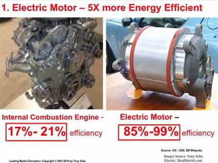 Elektromotoren sind 5 x energieeffizienter als Verbrennungsmotoren