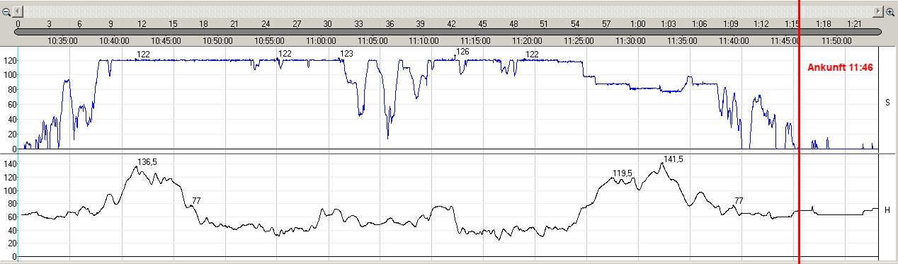 Hilden-Testfahrt: Geschwindigkeits- und Höhenprofil