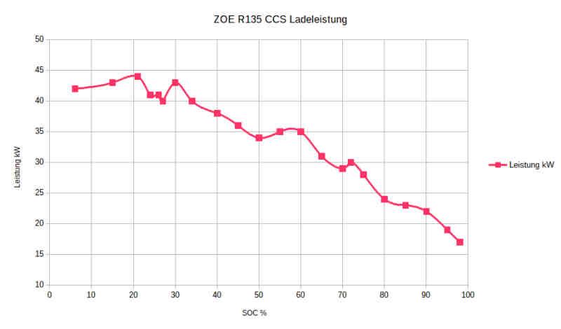 Ladekurve R135 CCS