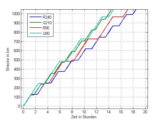 Langstreckenzeitbedarfs der verschiedenen ZOE-Versionen