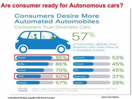 Konsumentenbereitschaft für autonome Autos