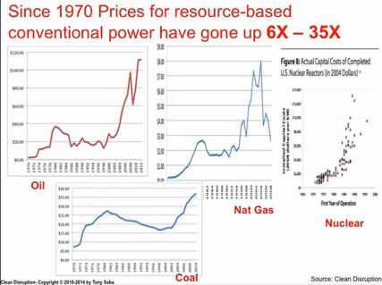 Preisentwicklung konventioneller Energieträger