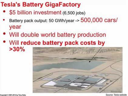 Tesla's GigaFactory