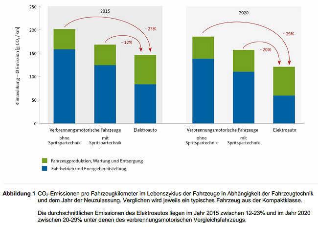 CO2-Emissionen pro Fahrzeugkilometer im Lebenszyklus der Fahrzeuge in Abhängigkeit der Fahrzeugtechnik