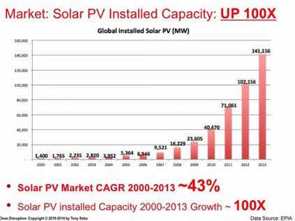 PV-Markt weltweit