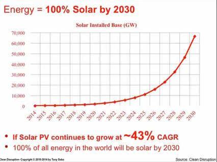 Solarenergie 2030