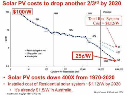 Solarkosten werden weiter fallen