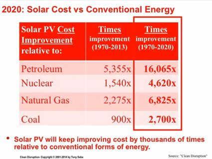 Solarkosten 2020