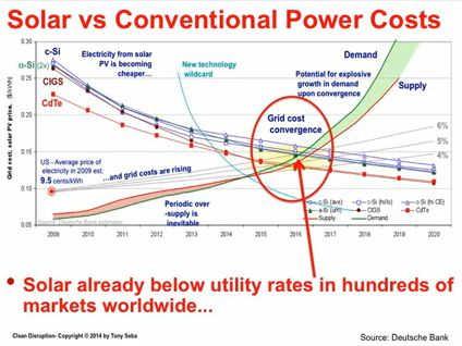 Kostenvergleich Solar